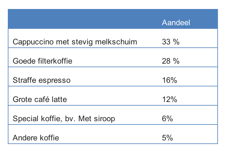 Koffieautomaat - Daily Cappuccino - Lifestyle Blog