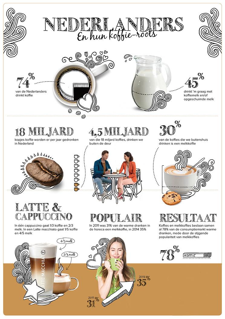 Melkschuim - Daily Cappuccino - Lifestyle Blog