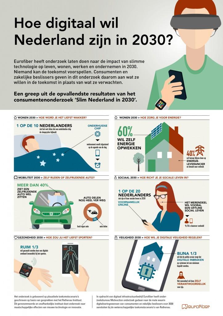 Eurofiber infographic digitaal in 2030 consument
