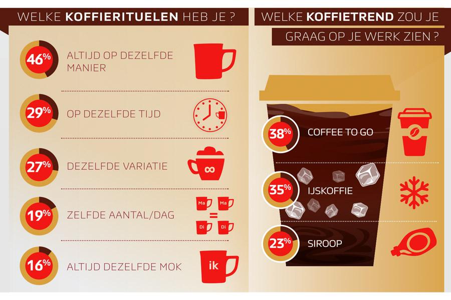 koffierituelen op de werkvloer - daily cappuccino -lifestyle blog